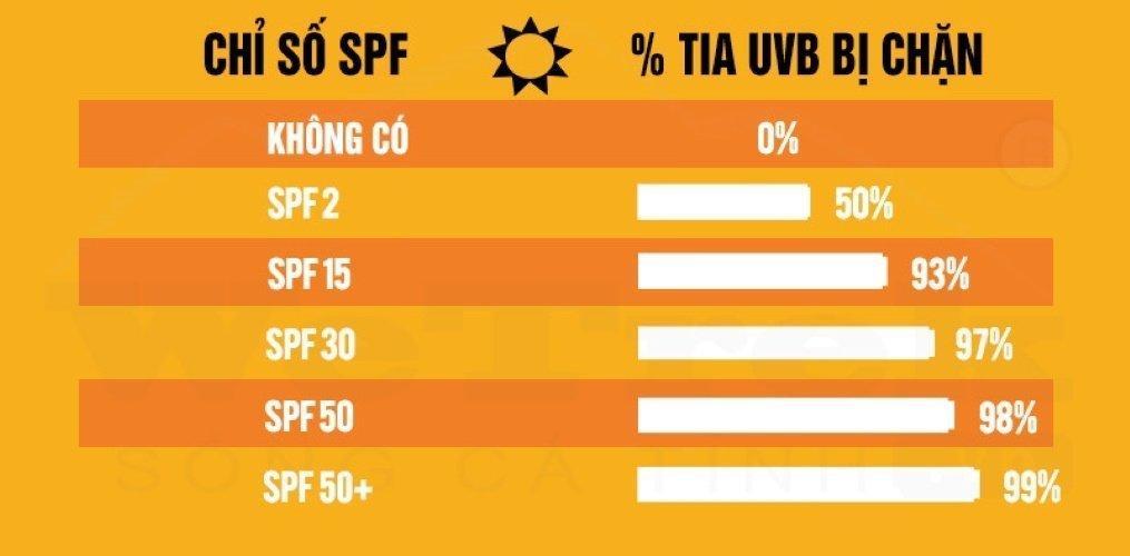 Chỉ số SPF chặn tia UVB. (Nguồn: Internet)